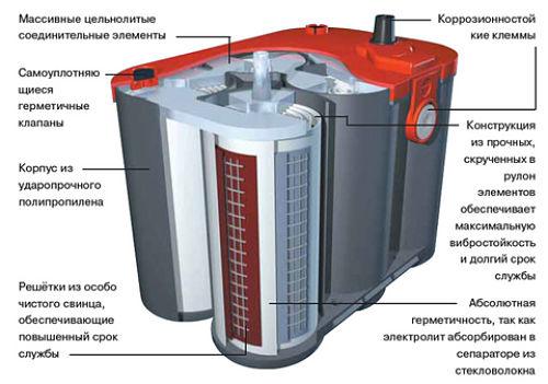 Схема конструкции гелевой АКБ