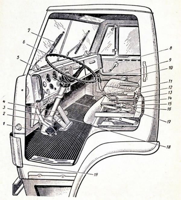 Назначение приборов в кабине водителя