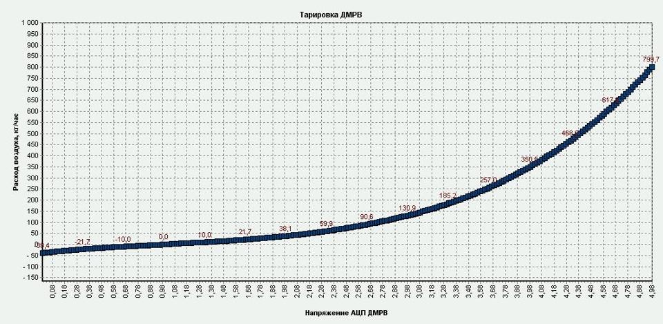 График зависимости расхода воздушного потока от напряжения