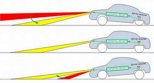 Изменение светового потока оптики в зависимости от нагрузки