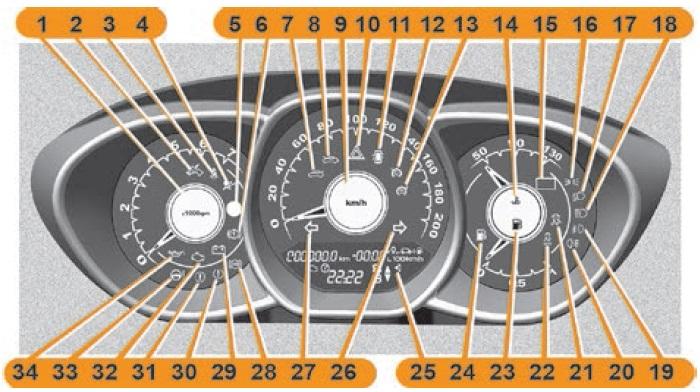 Обозначение ламп и приборов на щитке Весты