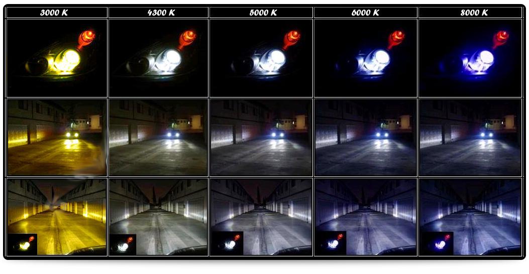 Разница в освещении в соответствии с температурой свечения