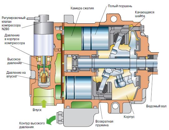 Схема устройства компрессора