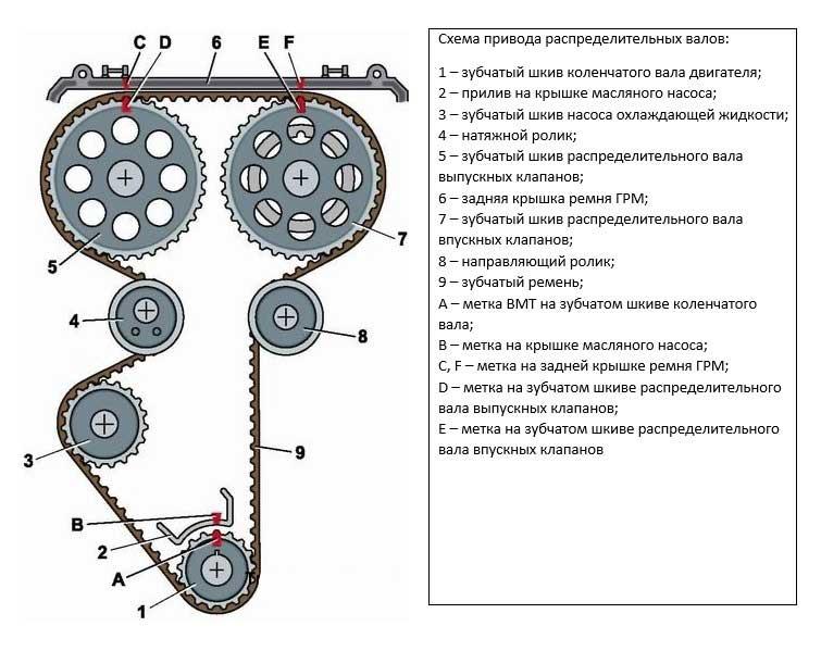 Схема натяжения ремня ГРМ