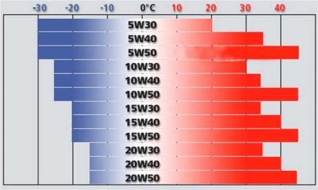 Соотношение вязкости масла и температуры