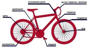 Места в велосипеде, которые смазывают