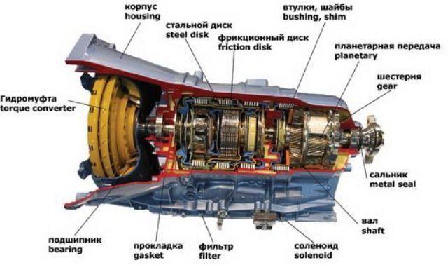 Схема АКПП в разрезе