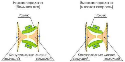 Схема и принцип работы тороида