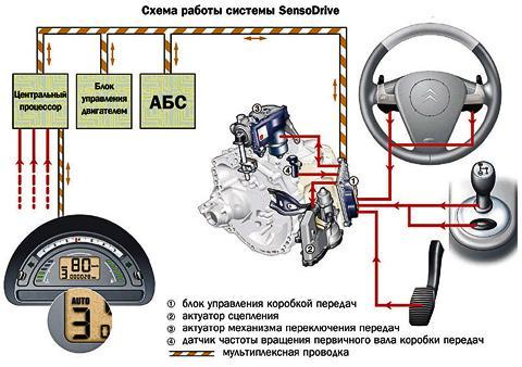 Схема работы системы SensoDrive