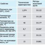 Таблица свойств и характеристик «prolonger»