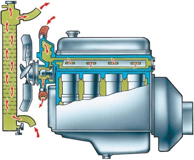 Охладительная система двигателя