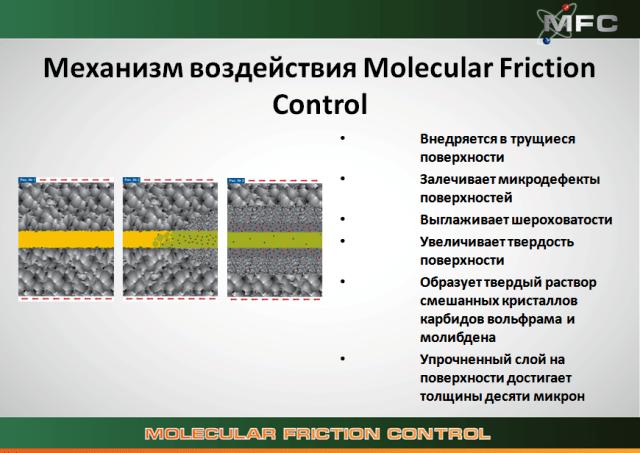 Принцип действия молекулярно-фрикционного контроля