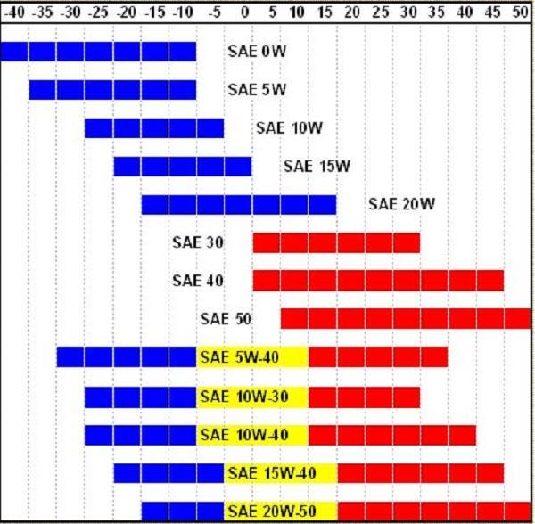 Таблица температурных показателей
