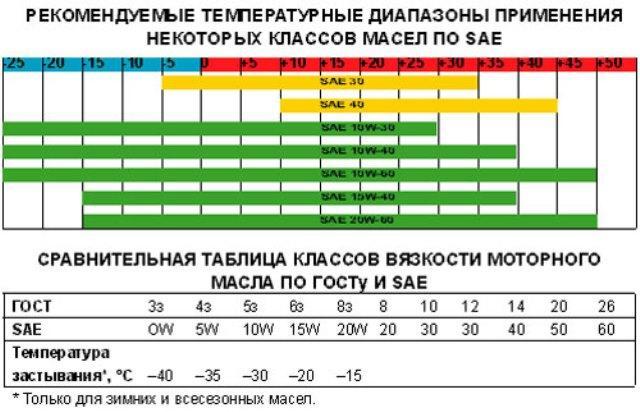 Таблица характеристик вязкости масла по стандарту SAE