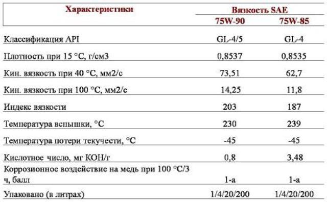 Таблица технических характеристик ЗИК 75w90