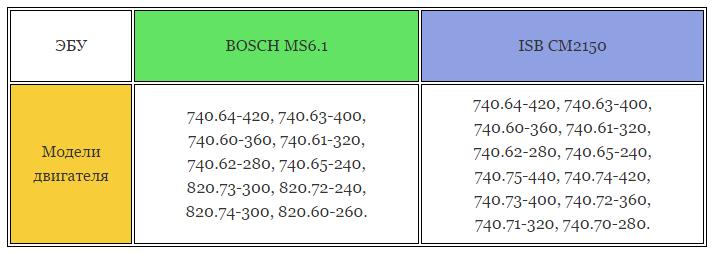 Таблица моделей двигателя