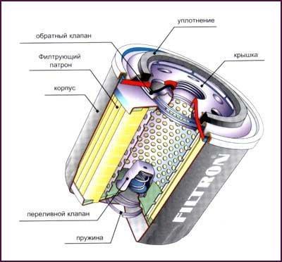 Строение фильтрующего элемента