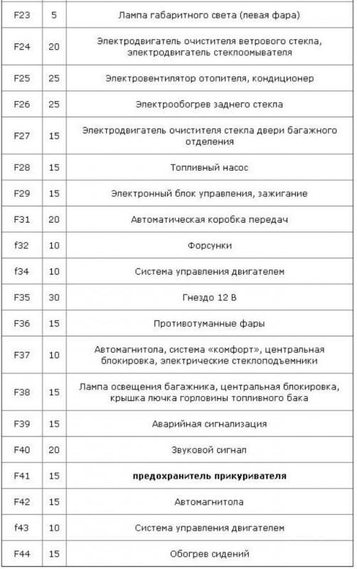 Описание и назначение