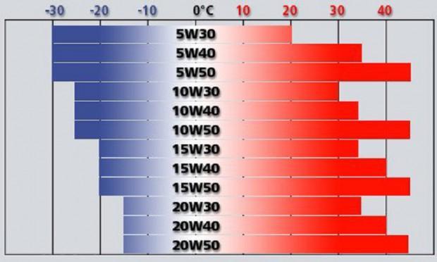 Диаграмма вязкости по SAE