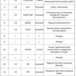 Таблица описания предназначения составляющих БП, расположенного в салоне транспортного средства, часть 1