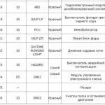Таблица описания предназначения составляющих БП, расположенного в салоне транспортного средства, часть 2