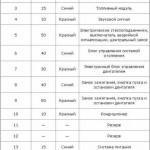 Таблица назначения составляющих БП, отвечающих за функционирование тех или иных электрических приборов вашего авто, часть 1