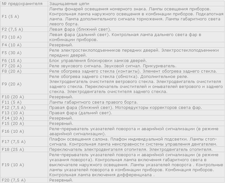 Таблица, в которой указано назначение всех предохранителей БП