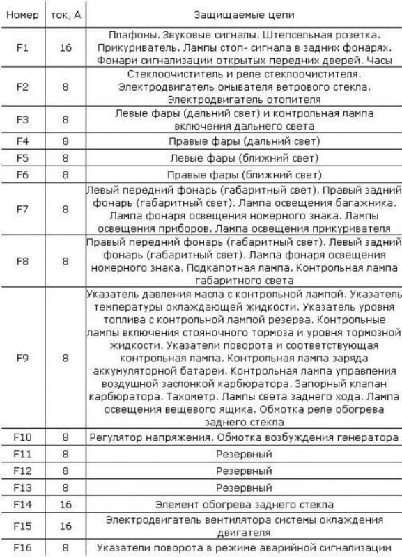 блока автомобиля ВАЗ 2106