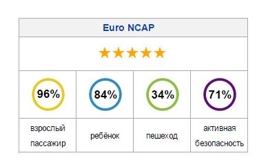 Безопасность по Euro NCAP