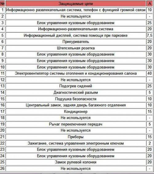 Схема расшифровки салонного