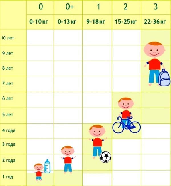 Таблица для определения группы