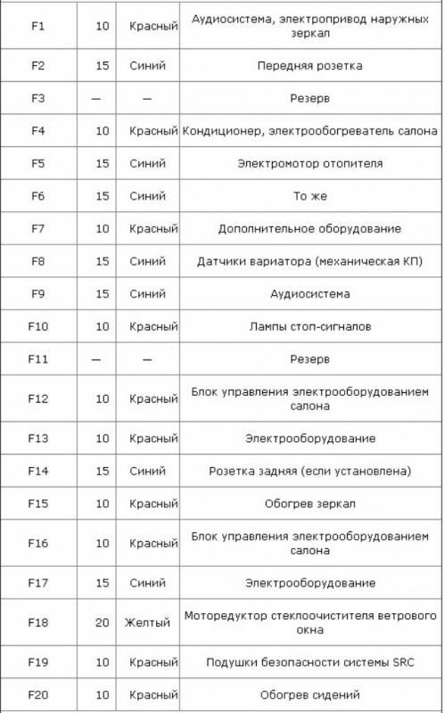 Описание элементов узла в салоне