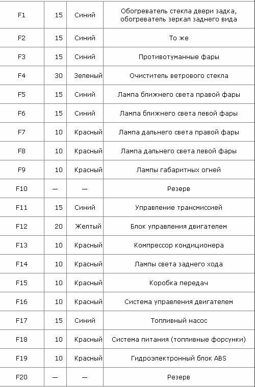 Таблица 1. За что отвечают элементы прибора сзади