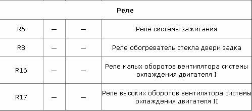 Таблица 2. За что отвечают компоненты заднего прибора