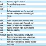 Таблица обозначений для звеньев цепи БП под капотом