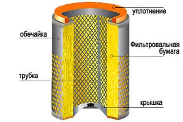 Устройство фильтровального элемента
