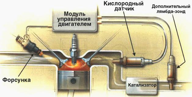 Датчик кислорода Форд Фокус