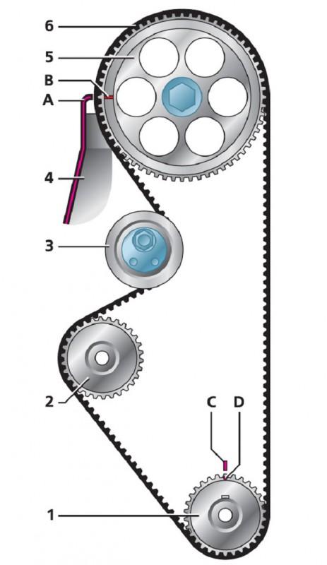 Расположение ремешка газораспределительного механизма