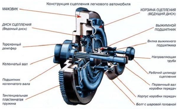 Схема узла автомобиля