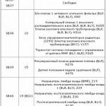 Таблица назначений касательно БП 2