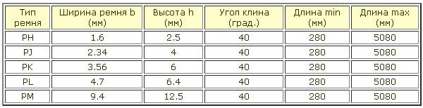 Таблица размеров ПР