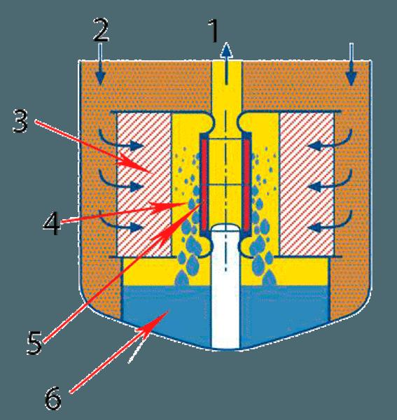 Конструкция обычного топливного фильтра для дизеля с отметками