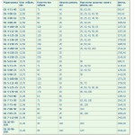 Таблица маркировки сборочных ремешков