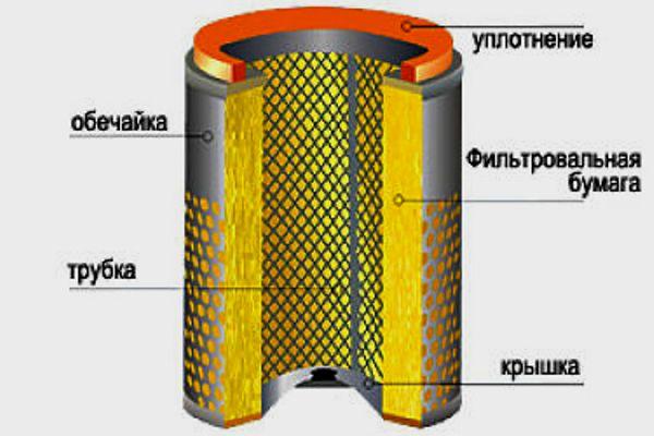 Воздушный фильтр в разрезе с обозначением всех слоев