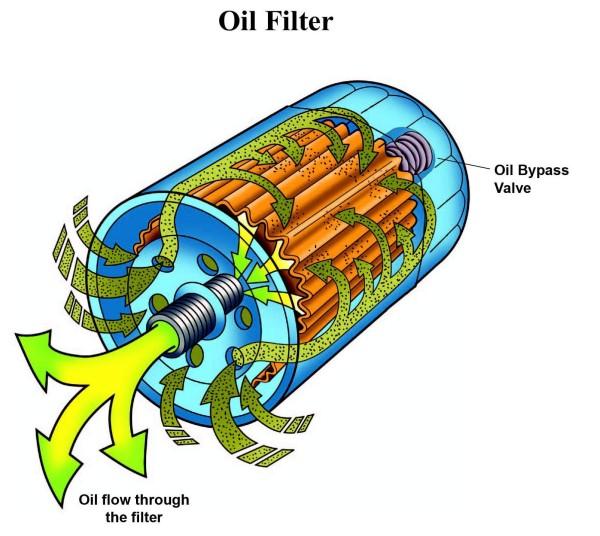 Принцип прохождения масла через фильтр