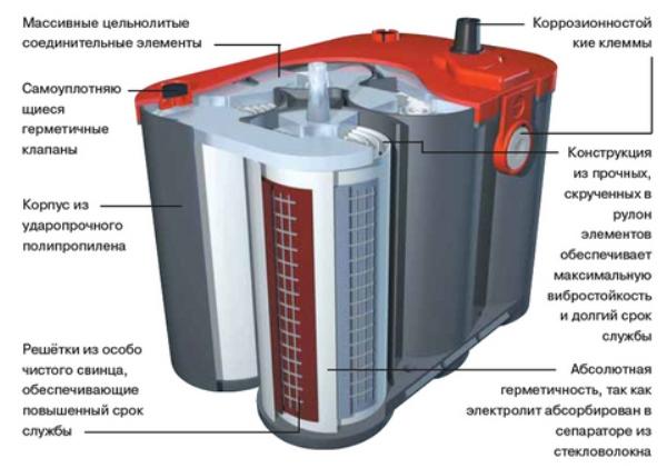 Конструкция автомобильной аккумуляторной батареи