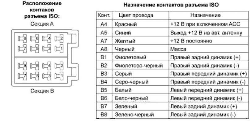Наименование контактов разъемов и их расшифровка