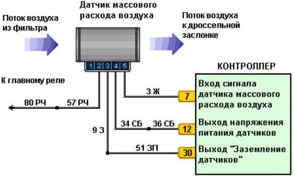 Схема работы ДМРВ