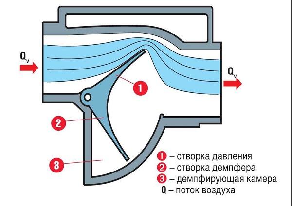 Схема работы лопаточного устройства
