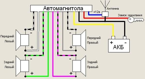Стандартная схема подключения автомобильной магнитолы
